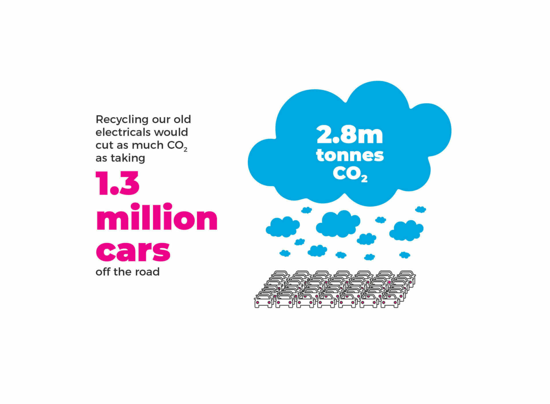Graphic explaining that recycling electronics in the UK would benefit the environment by reducing carbon emissions