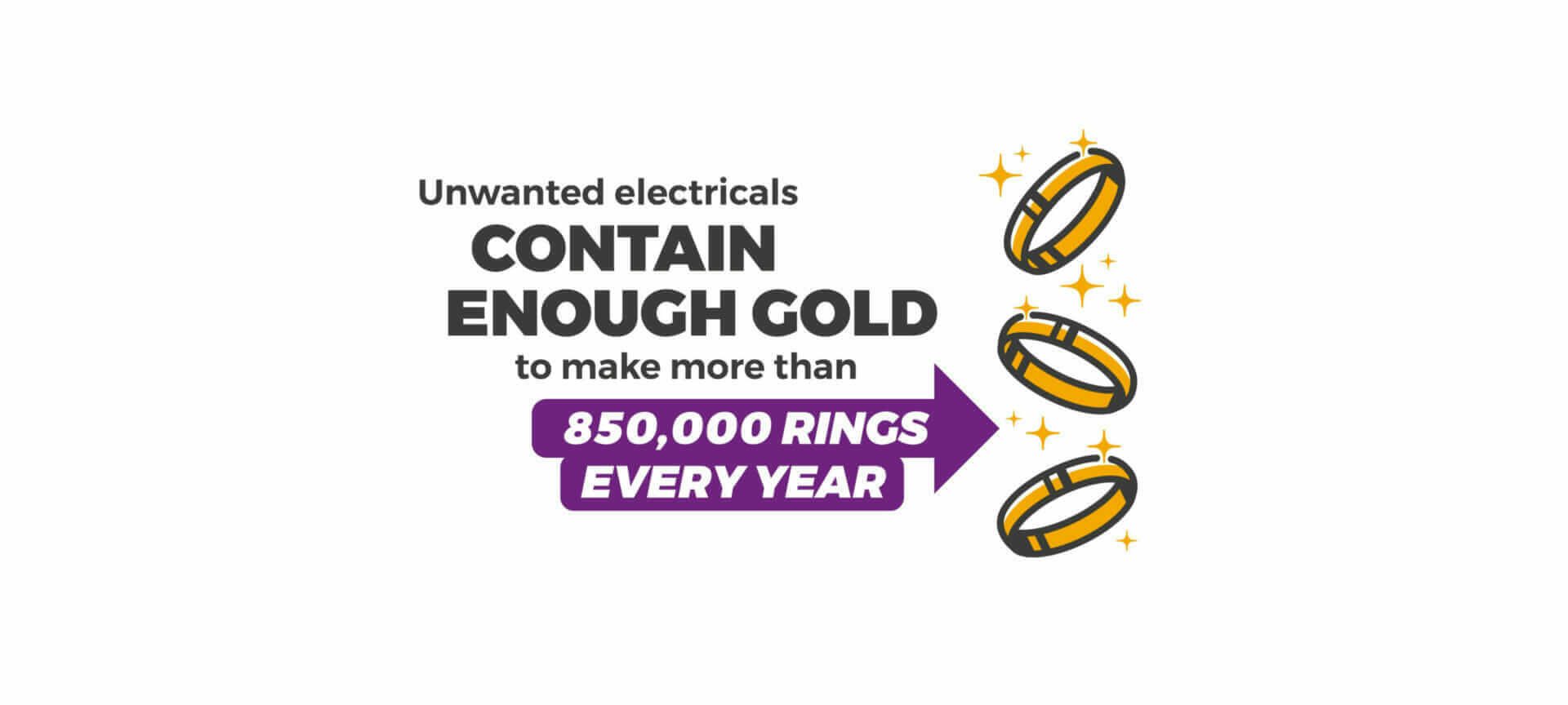 infographic showing electricals contain enough gold to make 850,000 rings a year