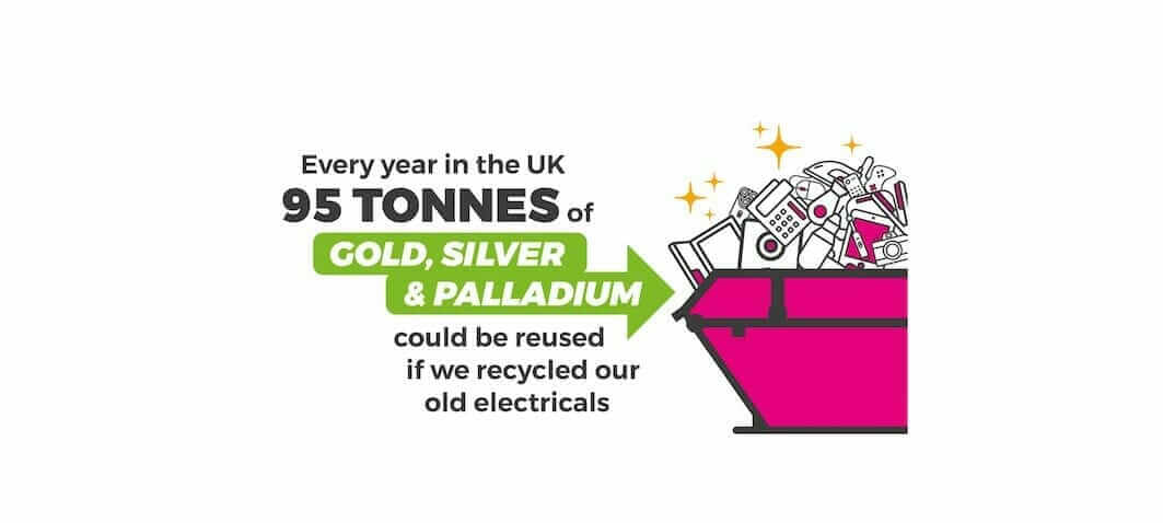infographic showing 95 tonnes of gold, silver and palladium coudl be reused if we recycled electricals