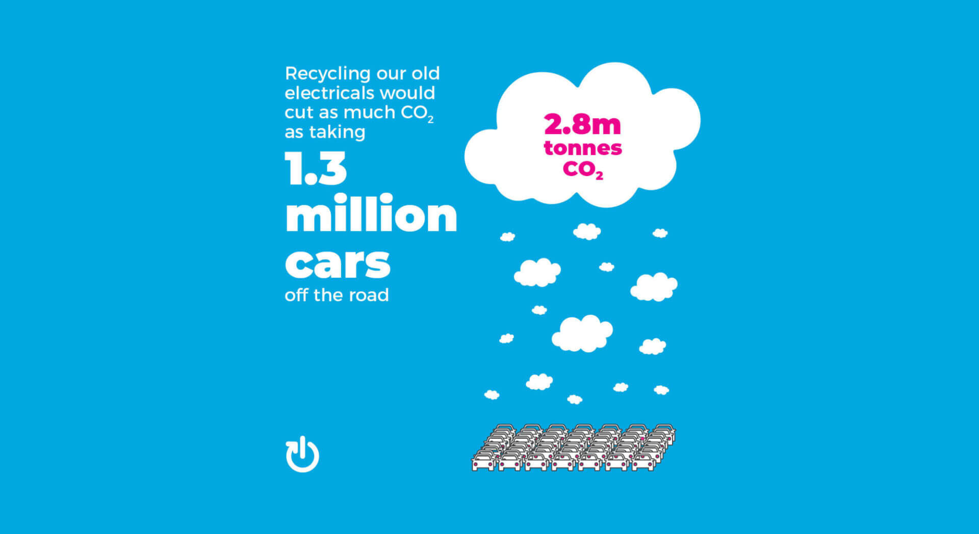 Graphic showing how the equivalent of taking 1.3 million cars off the road if we recycle